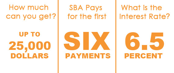 Apply for up to $25,000. The first six payments will be paid (both principal and interest) directly by The SBA, 6.5% interest rate