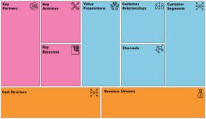 The Business Model Canvas - An easier way to creating a business plan Jan 19